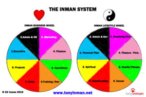 The Inman System for Business and Life Transformation